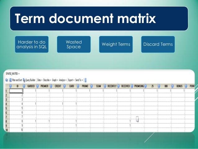 Term document matrix Harder to do analysis in SQL Wasted Space Weight Terms Discard Terms
