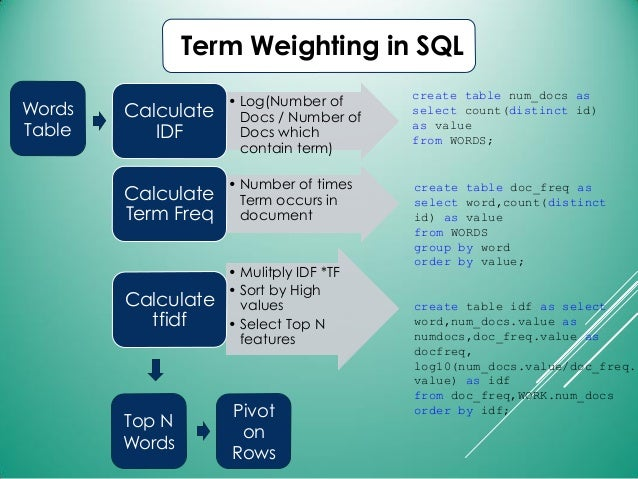 Term Weighting in SQL • Log(Number of Docs / Number of Docs which contain term) Calculate IDF • Number of times Term occur...