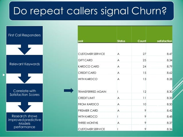 Do repeat callers signal Churn?  .. Research shows improved predictive Models performance Correlate with Satisfaction Sco...