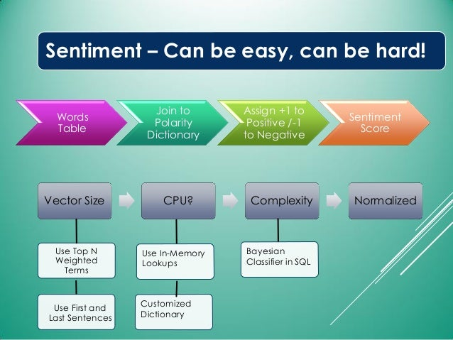 Sentiment – Can be easy, can be hard! Words Table Join to Polarity Dictionary Assign +1 to Positive /-1 to Negative Sentim...