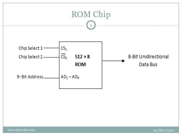 ram and-rom-chips,