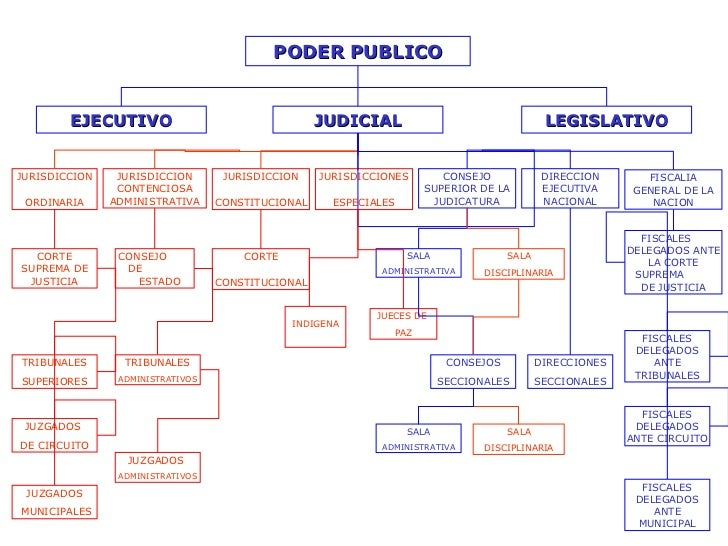 PODER PUBLICO EJECUTIVO JUDICIAL LEGISLATIVO JURISDICCION ORDINARIA JURISDICCION CONTENCIOSA ADMINISTRATIVA JURISDICCION C...