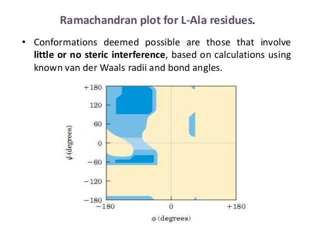 Ramachandran Plot By Krunal Chodvadiya