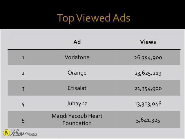 TopViewed Ads Ad Views 1 Vodafone 26,354,900 2 Orange 23,625,219 3 Etisalat 21,354,900 4 Juhayna 13,303,046 5 MagdiYacoub ...