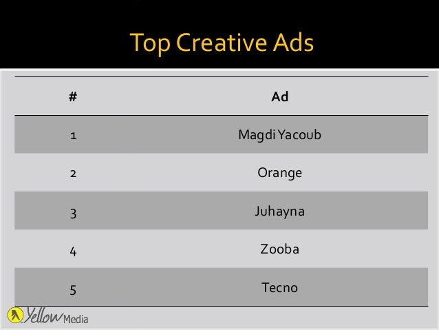 Top CreativeAds # Ad 1 MagdiYacoub 2 Orange 3 Juhayna 4 Zooba 5 Tecno
