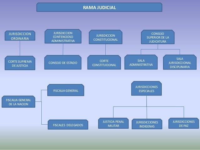 RAMA JUDICIALJURISDICCIONORDINARIAJURISDICCIONCONTENCIOSOADMINISTRATIVAJURISDICCIONCONSTITUCIONALJURISDICCIONESESPECIALESF...