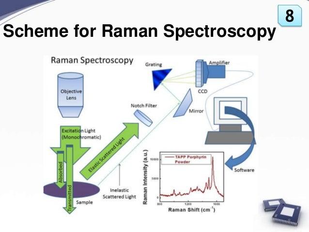 raman-spectroscopy-8-638.jpg?cb=1456315695