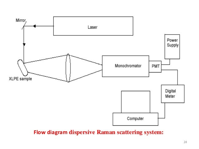 raman spectroscopy by nitish kumar