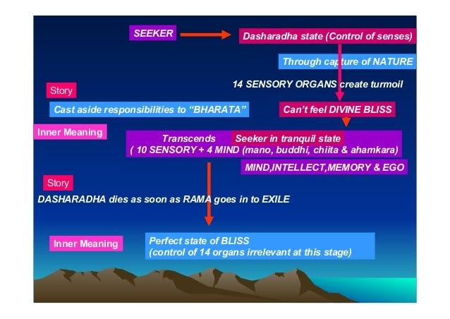Ramayana 2 AYODHYA KANDA Part-A .THE INNER MEANING