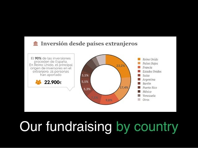 Our fundraising by country