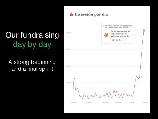Our fundraising day by day A strong beginning and a final sprint