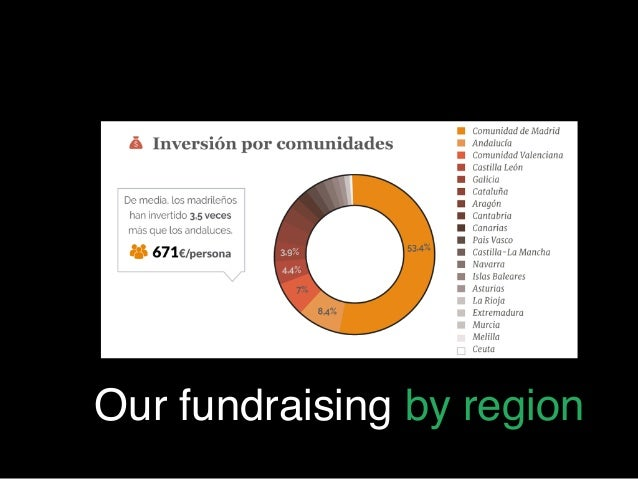 Our fundraising by region