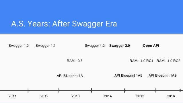 Api docs made right raml swagger rant swagger vs raml malvernweather Images