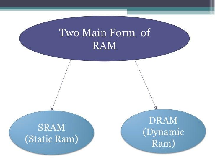 Ram presentation Slide 3