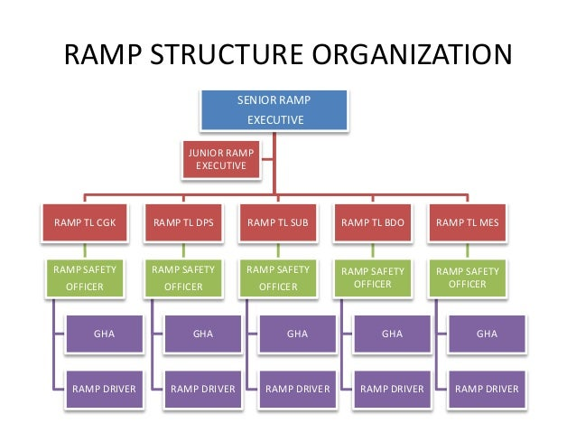 airasia organizational structure Home corporate information corporate structure corporate structure  extracted from annual report 2017 corporate structure corporate information.