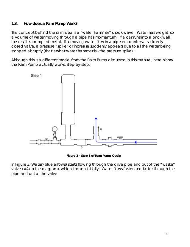 the plastic container 13 3 3 hydraulic ram water ram water cb radio wiring diagram