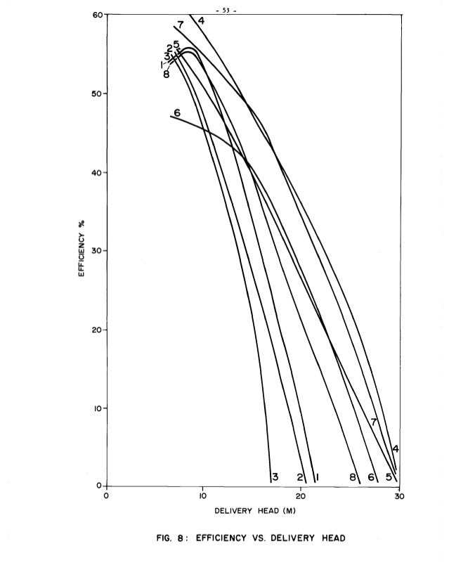 Proceedings Of A Workshop On Hydraulic Ram Pump Technology