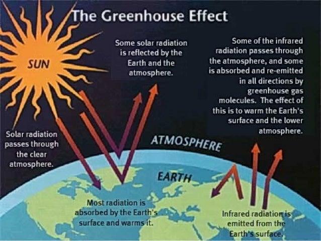 Man Made Greenhouse Gases Vs Natural