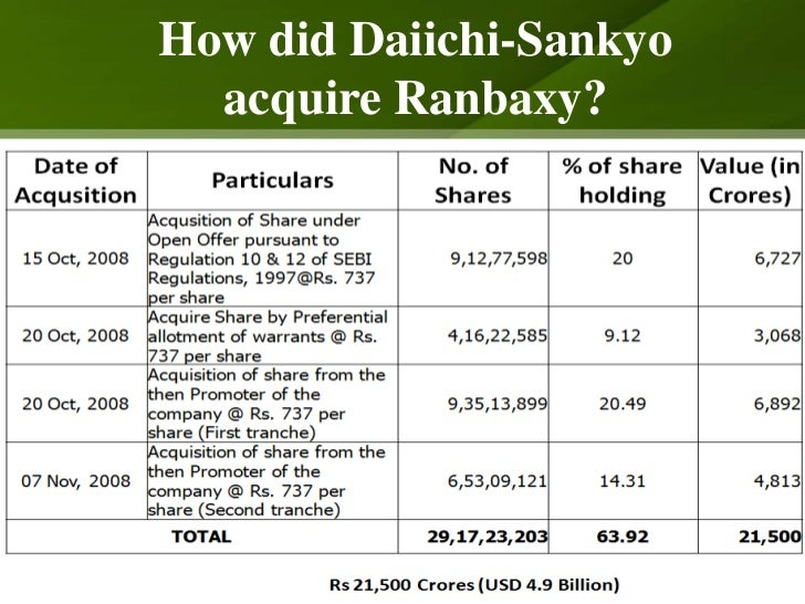 daiichi sankyo ranbaxy acquisition Japanese pharmaceutical firm daiichi sankyo is set to acquire a majority stake in ranbaxy laboratories, in the biggest takeover deal of an indian pharmaceutical firm by an international company.