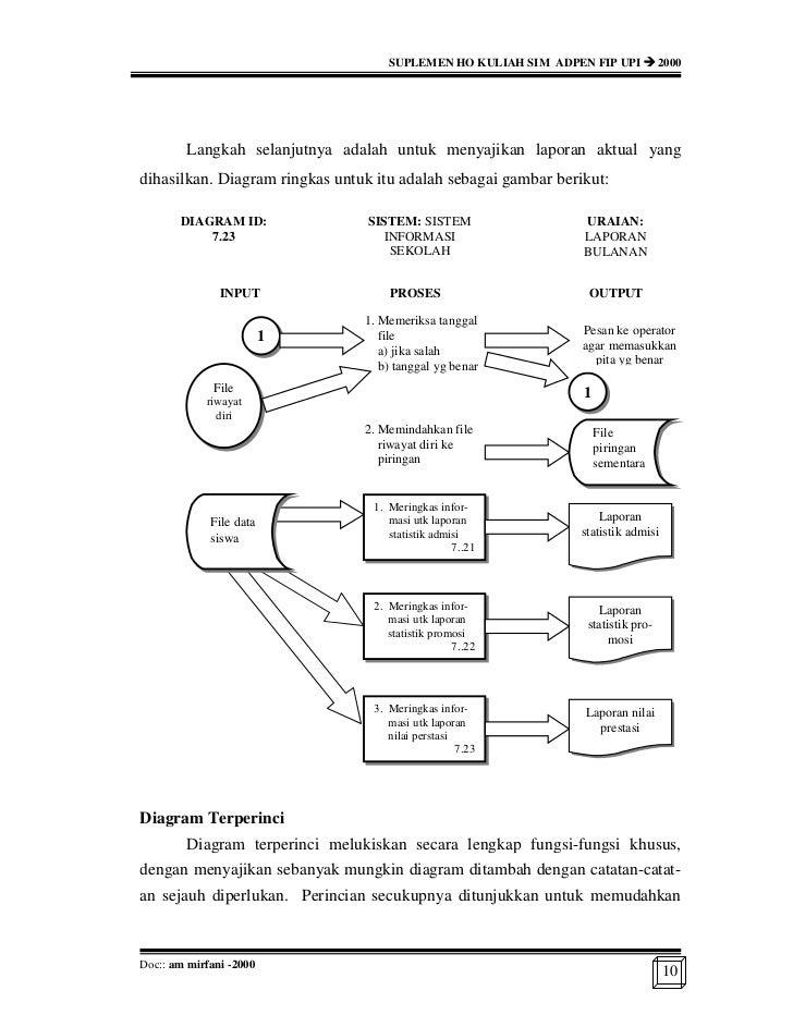 Rancang bangun sistem informasi manajemen sekolah 10 ccuart Image collections