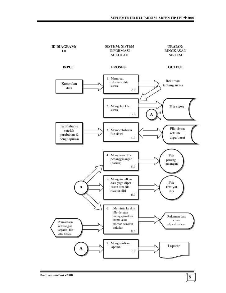 Rancang bangun sistem informasi manajemen sekolah 8 ccuart Image collections