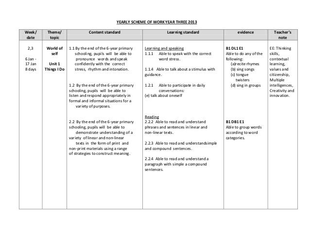 YEARLY SCHEME OF WORK YEAR THREE 2013 Week/ date  Theme/ topic  2,3  World of self  6 Jan 17 Jan 8 days  Unit 1 Things I D...