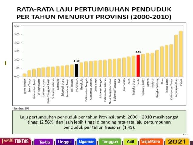 ANGKA KEMISKINAN PROVINSI JAMBI DAN NASIONAL TAHUN 2009-2015
