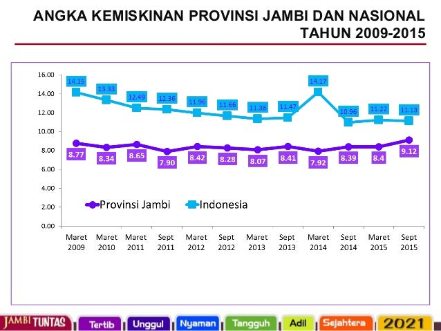 HUMAN DEVELOPMENT INDEX (HDI): JAMBI PROVINCE AND INDONESIA 2007-2014