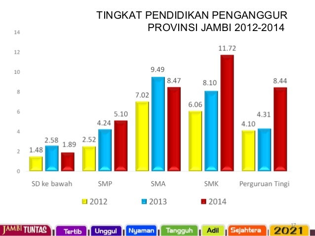 INDEK PEMBERDAYAAN GENDER (IDG) PROVINSI JAMBI TAHUN 2010-2012
