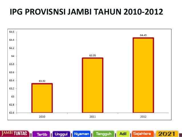 ANGKA KEMATIAN BAYI, BALITA DAN NEONATAL PROVINSI JAMBI 2007 DAN 2012