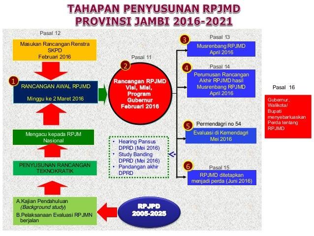 RANCANGAN AWAL RPJMD Minggu ke 2 Maret 2016 Masukan Rancangan Renstra SKPD Februari 2016 Musrenbang RPJMD April 2016 Perum...