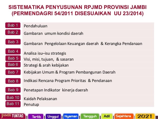 SISTEMATIKA PENYUSUNAN RPJMD PROVINSI JAMBI (PERMENDAGRI 54/2011 DISESUAIKAN UU 23/2014) Pendahuluan Gambaran umum kondisi...