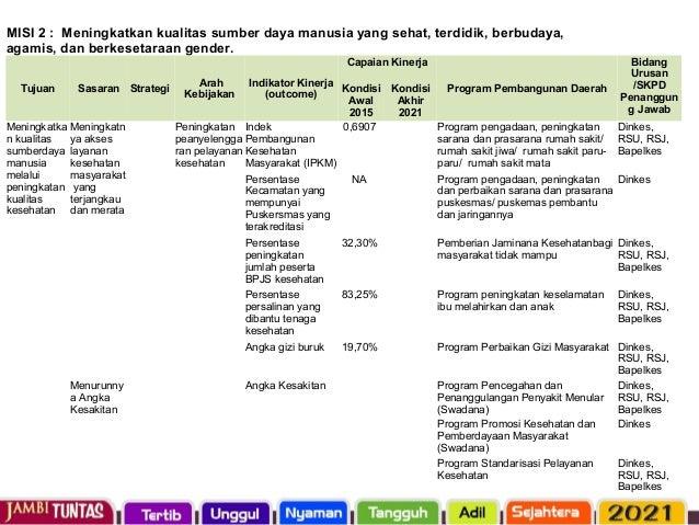 Tujuan Sasaran Strategi Arah Kebijakan Indikator Kinerja (outcome) Program Pembangunan Daerah Bidang Urusan /SKPD Penanggu...