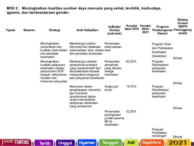 Tujuan Sasaran Strategi Arah Kebijakan Indikator Kinerja (outcome) Program Pembanguna n Daerah Bidang Urusan /SKPD Penangg...