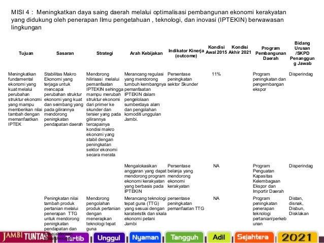 Tujuan Sasaran Strategi Arah Kebijakan Indikator Kinerja (outcome) Program Pembangun an Daerah Bidang Urusan /SKPD Penangg...