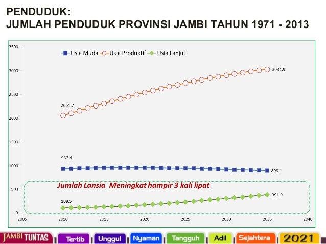 PERTUMBUHAN EKONOMI PROVINSI JAMBI DAN NASIONAL 2009- 2015 Perlambatan Ekonomi Provinsi Jambi disebabkan oleh kemarau panj...