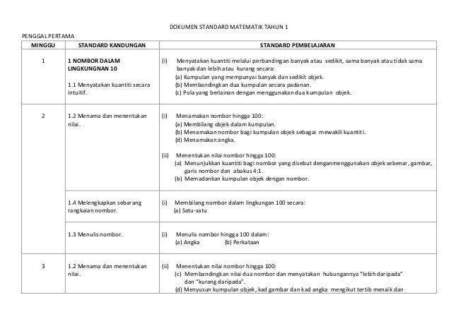 DOKUMEN STANDARD MATEMATIK TAHUN 1PENGGAL PERTAMA   MINGGU       STANDARD KANDUNGAN                                       ...