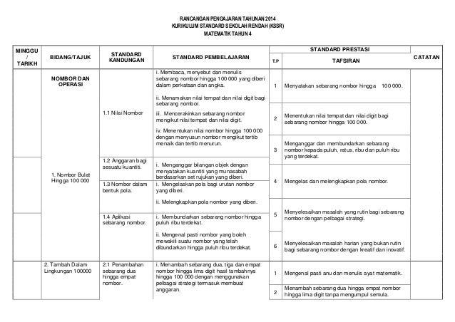 RANCANGAN PENGAJARAN TAHUNAN 2014 KURIKULUM STANDARD SEKOLAH RENDAH (KSSR) MATEMATIK TAHUN 4 MINGGU / TARIKH  BIDANG/TAJUK...