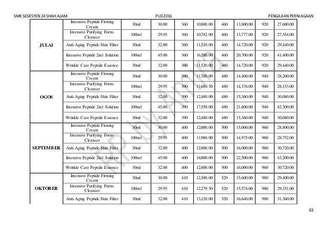 SMK SESKSYEN 24 SHAH ALAM PU3 2016 PENGAJIAN PERNIAGAAN 63 JULAI Intensive Peptide Firming Cream 30ml 30.00 360 10,800.00 ...