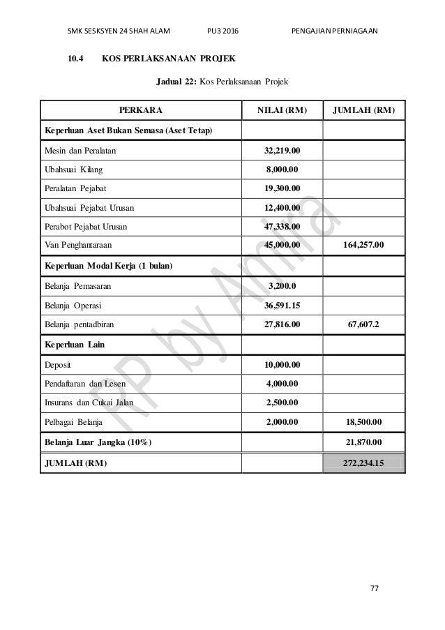 SMK SESKSYEN 24 SHAH ALAM PU3 2016 PENGAJIAN PERNIAGAAN 77 10.4 KOS PERLAKSANAAN PROJEK Jadual 22: Kos Perlaksanaan Projek...