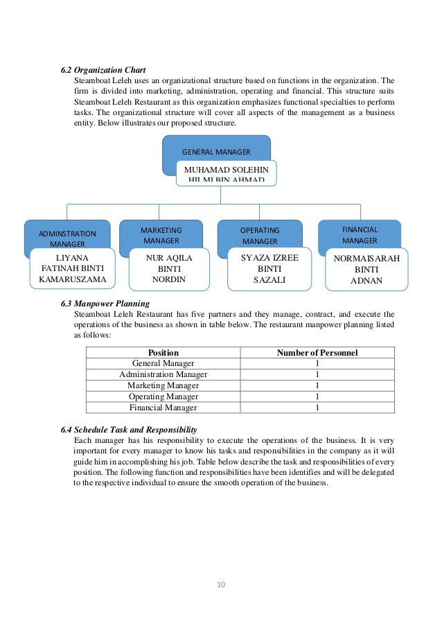 administration business plan