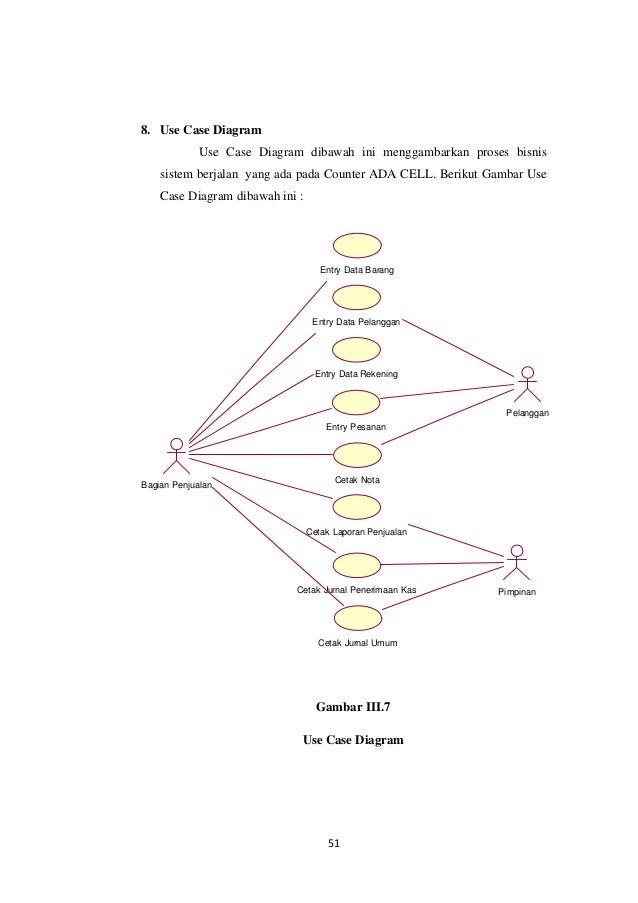 Venta De Casas En El Palmar: Use Case Diagram Penjualan ...