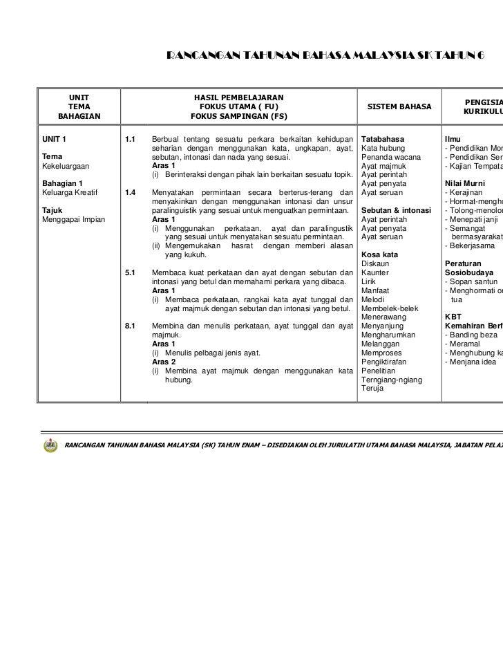 RANCANGAN TAHUNAN BAHASA MALAYSIA SK TAHUN 6      UNIT                              HASIL PEMBELAJARAN                    ...