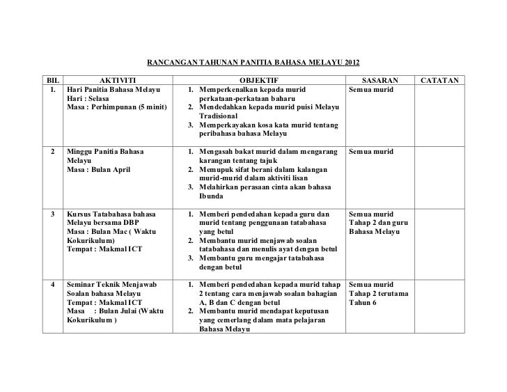 Rancangan Tahunan Panitia Bahasa Melayu 2012