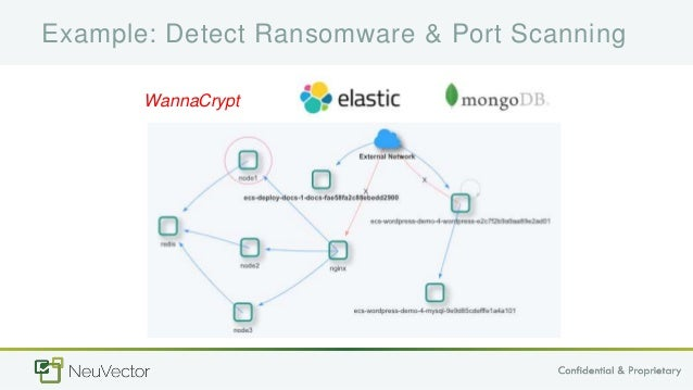 Securing Container Deployments from Build to Ship to Run