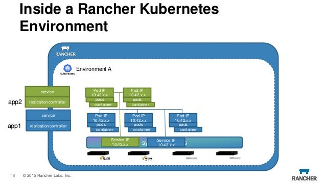 Introducing Kubernetes Clusters in Rancher - February 2016
