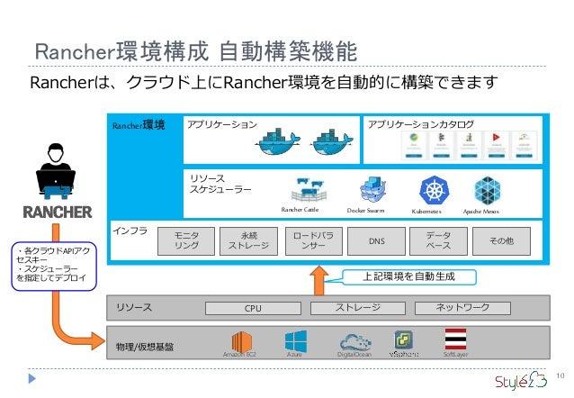 Rancher環境構成 自動構築機能 10 アプリケーション リソース スケジューラー インフラ Rancher環境 モニタ リング 永続 ストレージ ロードバラ ンサー DNS データ ベース その他 CPU ストレージ ネットワークリソース...