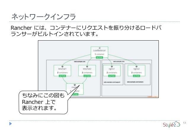 ネットワークインフラ 13 Rancher には、コンテナーにリクエストを振り分けるロードバ ランサーがビルトインされています。 ちなみにこの図も Rancher 上で 表示されます。