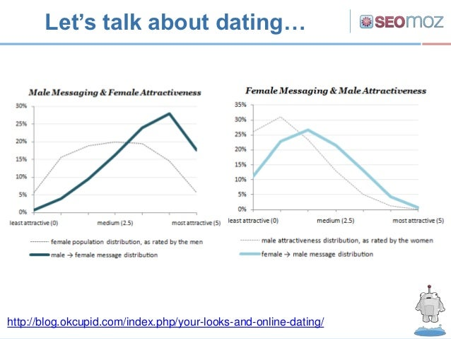 Let's talk about dating…http://blog.okcupid.com/index.php/your-looks-and-online-dating/