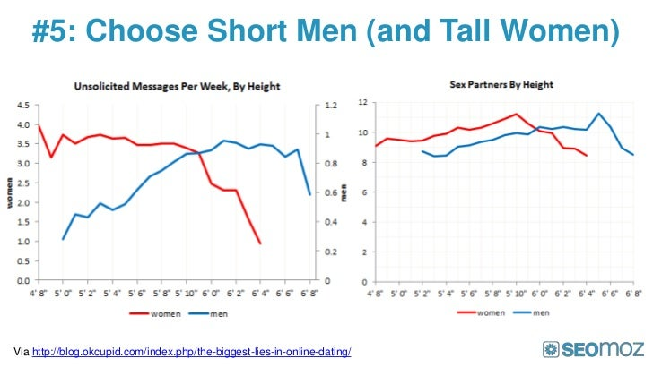 #5: Choose Short Men (and Tall Women)Via http://blog.okcupid.com/index.php/the-biggest-lies-in-online-dating/